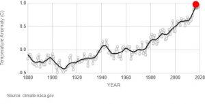 Temperature medie globali