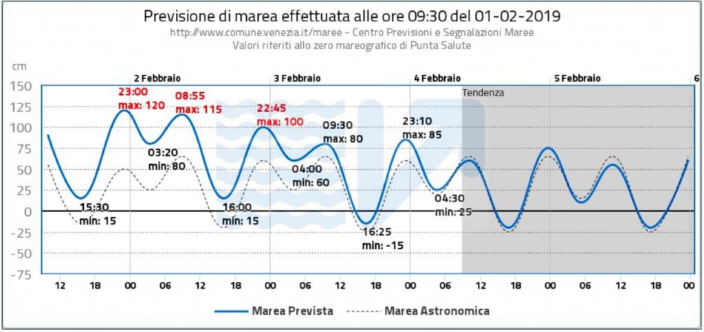Acqua alta a Venezia: previsto codice arancione