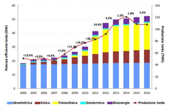 Energia italia ISPRA