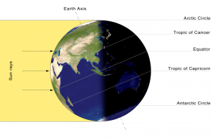 solstizio estate 2019 asse terrestre nasa