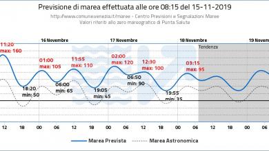 bollettino marea Venezia